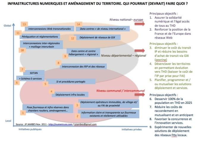 Vers une subsidiarité numérique ?