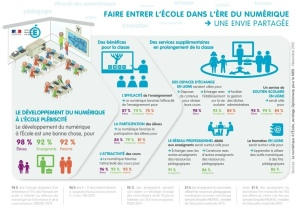 Infographie Peillon